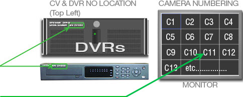 Identifing CV number, DVR number and Camera number